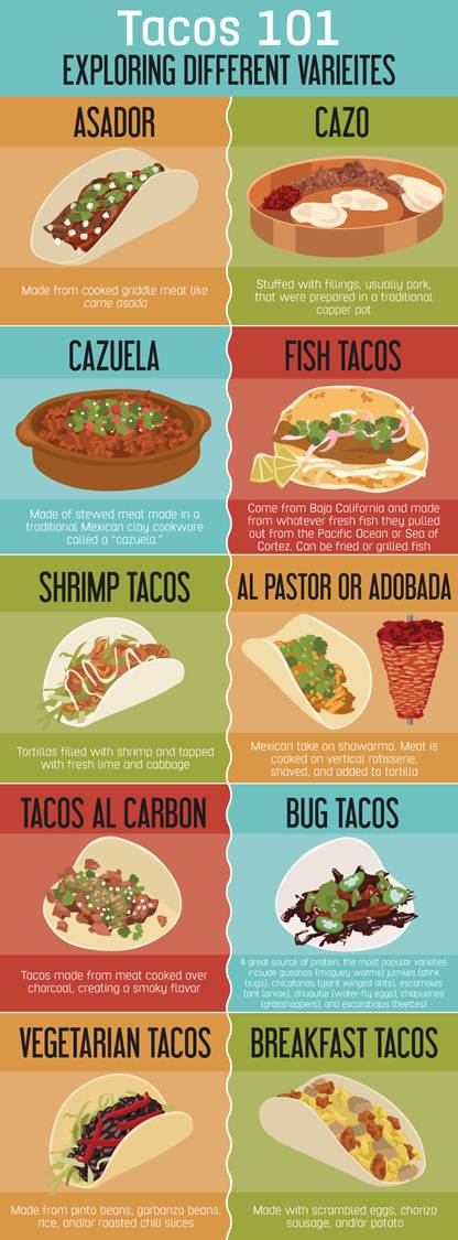 Talkin' Tacos - A Guide to Authentic Mexican Food